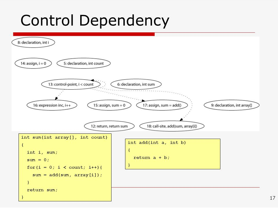 Control Dependency int sum(int array[], int count) {